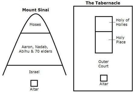Tabernacle/Mt. Sinai